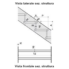 Cosciale scala